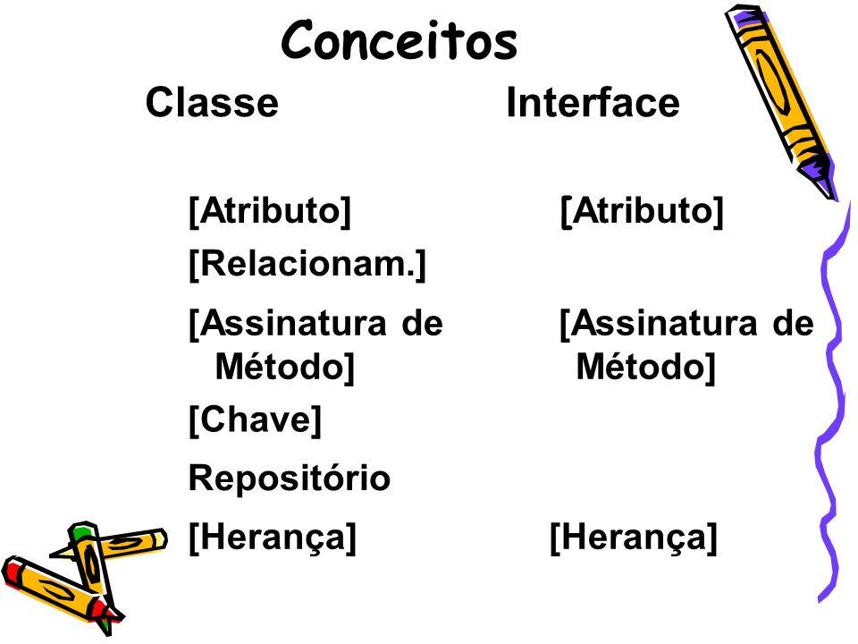 Conceitos Classe Interface [Atributo] [Atributo] [Relacionam.]